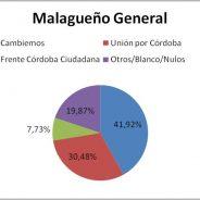 Resultado Elecciones PASO 2017 de Malagueño