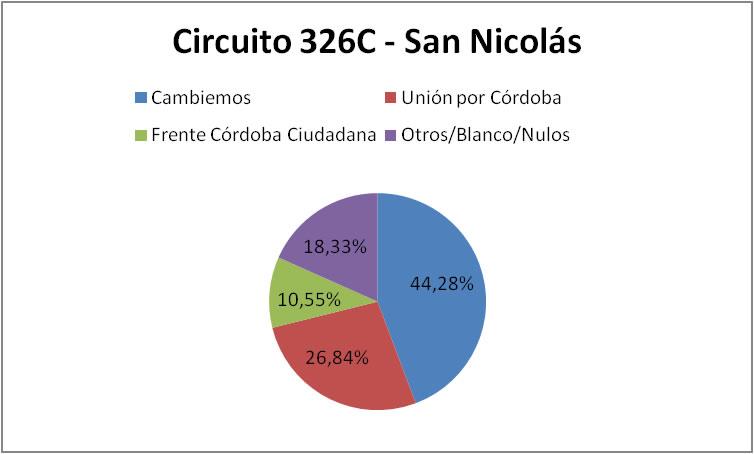Circuito San Nicolas : Resultado en malagueño de elecciones legislativas